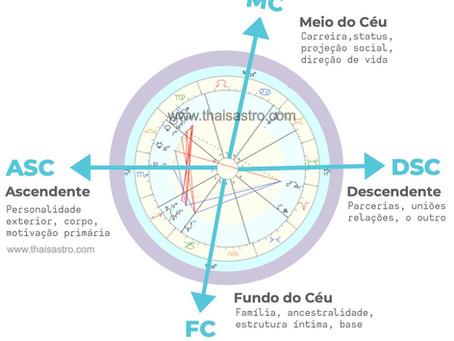 Os ângulos na Astrocartografia