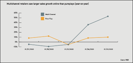 Graph - IMRG Online Sales Growth Tracker Jan - May 2020