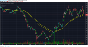 $ABX #ABX #gold