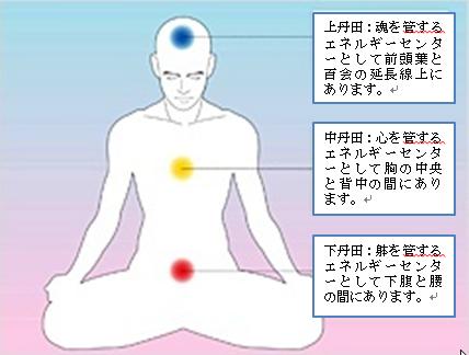 [1] それらは經(けい)と呼ばれ、体を通る縦のエネルギー経路である。絡は横を通るエネルギー経路である。 躰の内面には氣エネルギーで形成されている見えないモノがあります。その内面体の清潔と円滑な循環により健康が決められる。