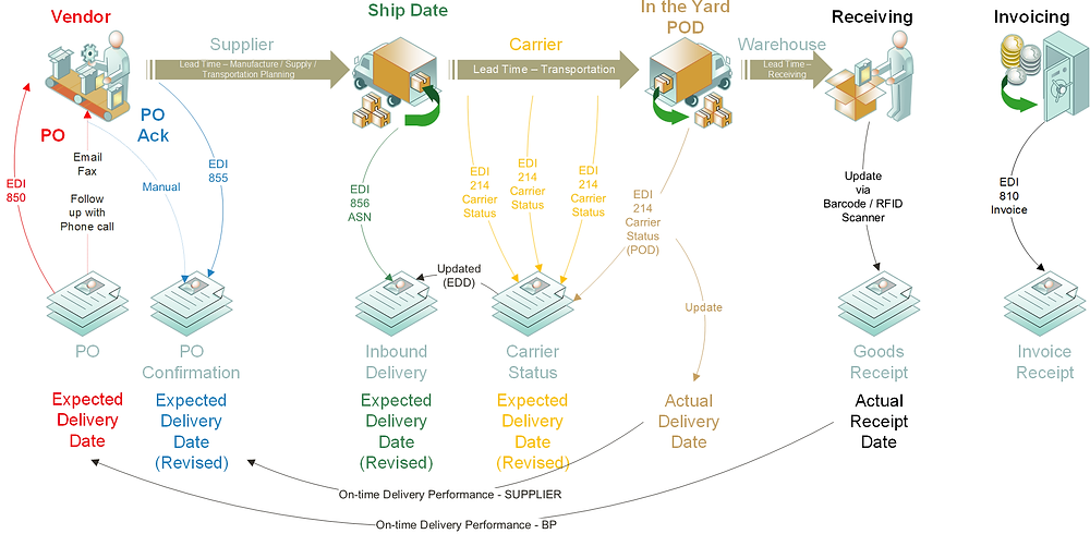 PTP EDI Process