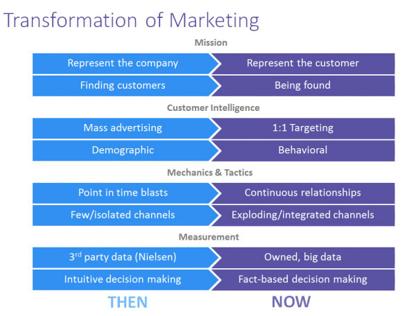 The Three Pillars of Marketing Success: Digital Marketing, Lead Generation and Sales Enablement