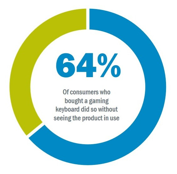 64% of consumers who bought a gaming keyboard did so without seeing the product in use