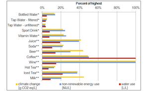Comparison of climate change impact, non-renewable energy use, and water use for a variety of beverage options