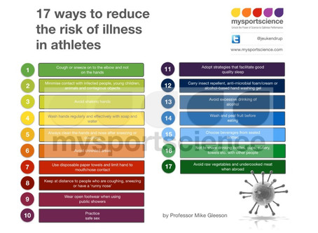 Strategies to reduce illness risk in athletes: Part 1