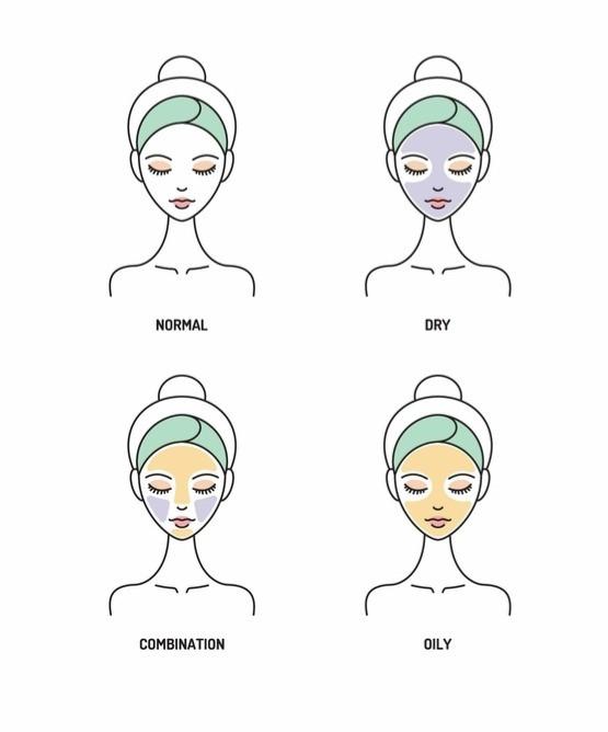 Koti Lifestyle | Skin types, skin type, normal skin, dry skin, combination skin, oily skin