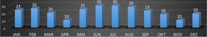 Wind Statistics Sri Lanka