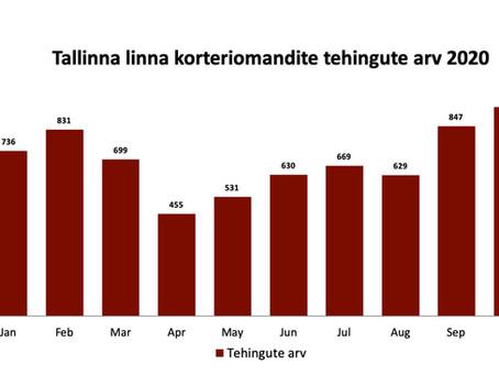 Turuülevaade l Tallinna korteriturg tegi hinnarekordi