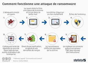 Statista et Ransomware