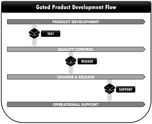 Gated Product Development Flow