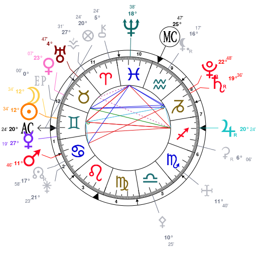 This chart represents the planet placements during the new moon in Gemini.