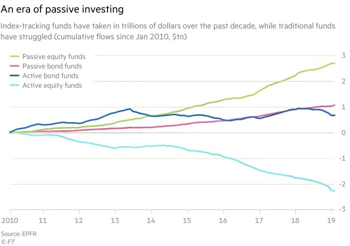 Chart showing the rise of passive investing