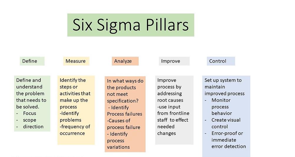 How six sigma works