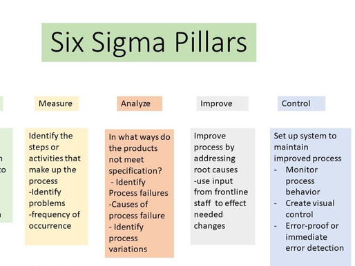 IMPORTANCE OF SIX SIGMA IN HEALTHCARE