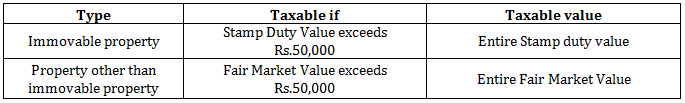 Taxability of Gifts Received (Section 56(2)(x) of Income ...