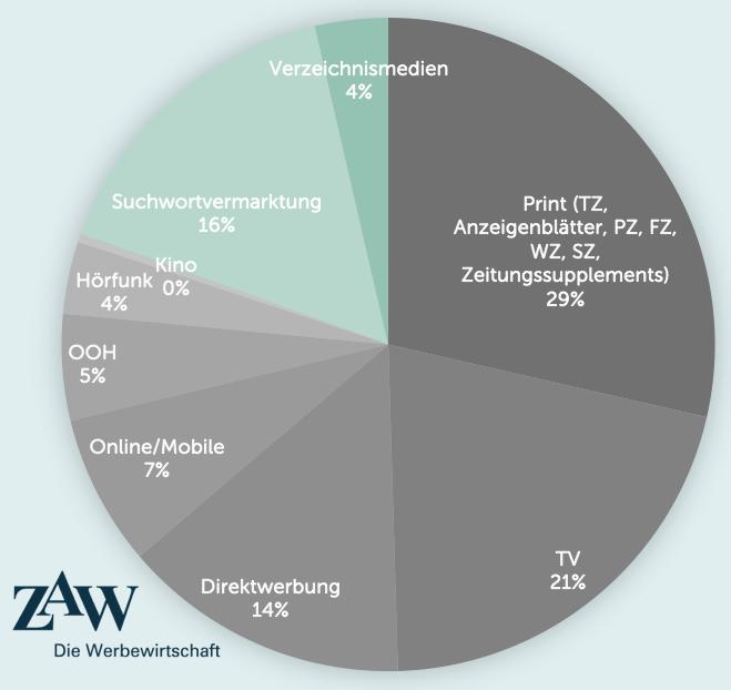 """2017 waren nur 20% der Netto-Werbeausgaben """"non-Push"""" Werbung"""