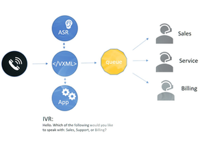 How web developers can upgrade legacy IVRs into conversational bots?