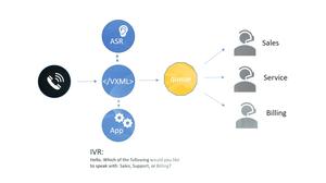 IVR system conceptual diagram