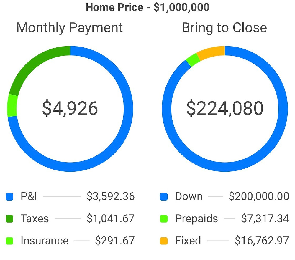 Moving to Lamorinda: Lower Price or Lower Interest Rate?