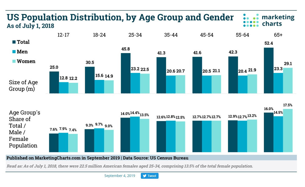 US Population Age and Gender