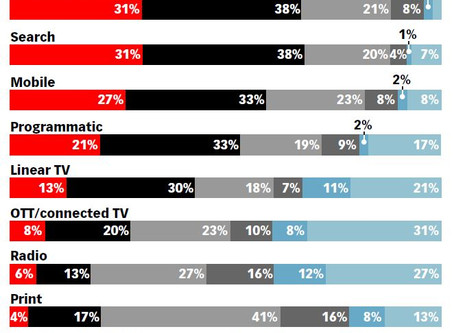 So which marketing channel is REALLY the most effective?