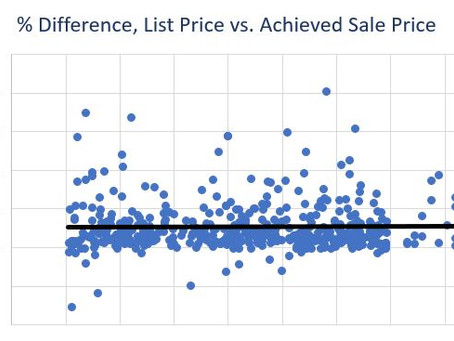 Real Estate List Prices vs. Sale Prices