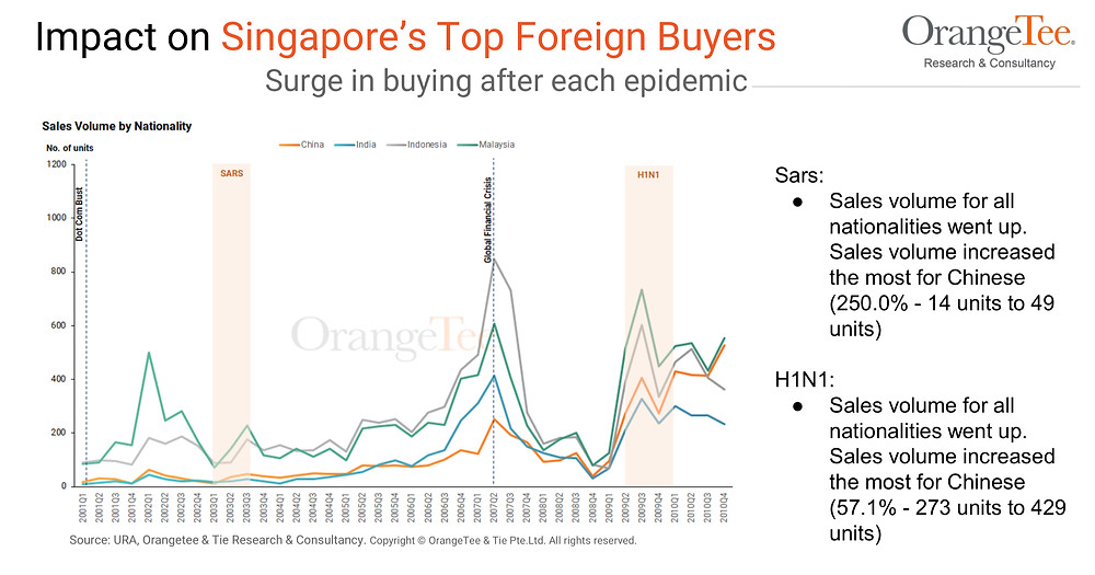 Surge in buying after each epidemic