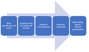 Market Research Process