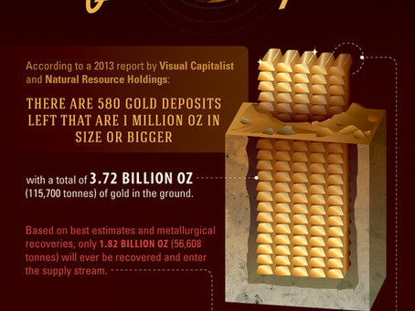 The Gold Series: Unearthing the World's Supply (Part 2 of 5).