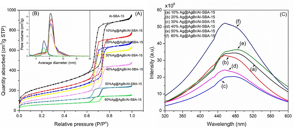 photoluminescence Ag@AgBr/Al-SBA-15