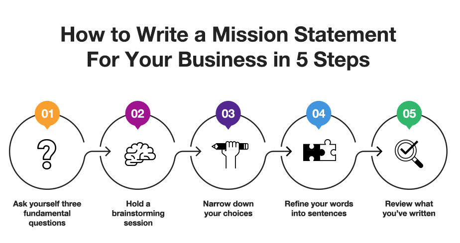 5 steps about how to write a mission statement for your business