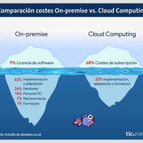 Costos de Cloud Computing