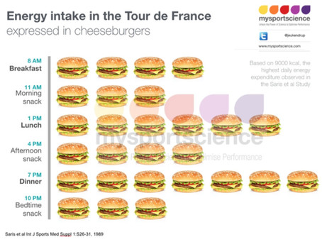 Energy intake during the Tour de France
