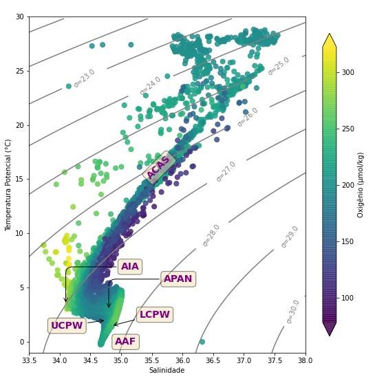 gráfico de salinidade no eixo x, temperatura potencial no eixo y, ao fundo são apresentadas linhas de densidade; no gráfico encontram-se bolinhas que com cores distintas que representam concentrações de oxigênio dissolvido em umol/kg; na figura também encontram-se as siglas das seguintes massas de água: ACAS - Água Central do Atlântico Sul, APAN - Água Profunda do Atlântico Norte, AFA - Água de Fundo Antártica, AIA - Água Intermediaria Antártica, UCDW - Água Profunda Circumpolar Superior, LCDW -  Água Profunda Circumpolar Inferior