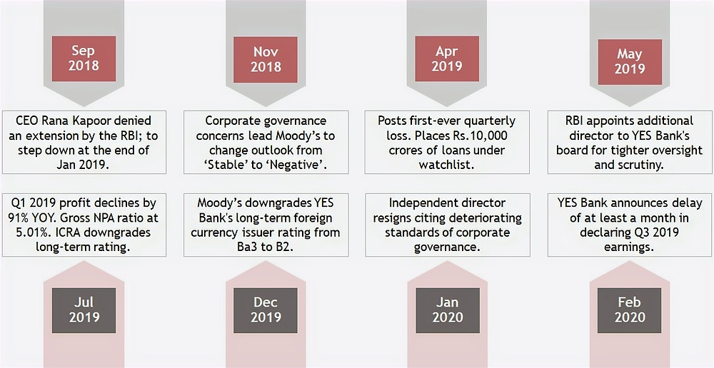 Yes Bank Timeline Since September 2018