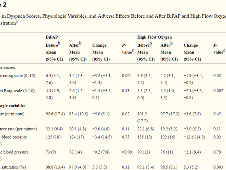 High Flow Oxygen vs Bilevel Positive Airway Pressure for dyspnea in patients with advanced cancer.