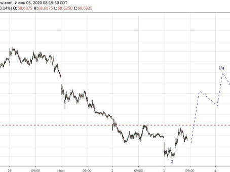 Прогноз по доллар/рубль (03.06.20)