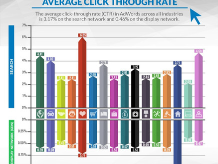 The average click through rate in Google Ads by industry.