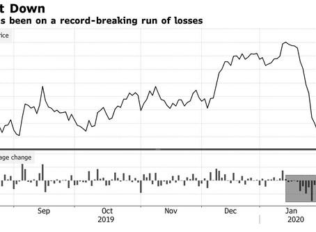 Recordbrekende verliezen voor koper