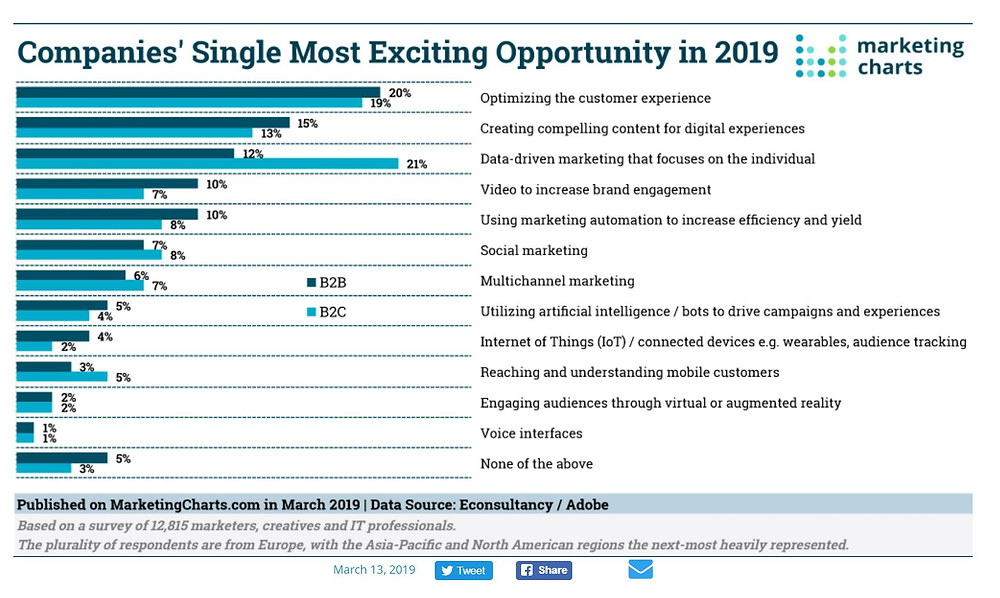 Marketers Most exciting opportunities in 2019
