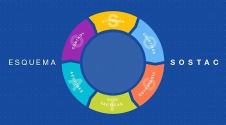 Define los objetivos del plan de marketing de tu empresa en 6 pasos