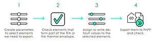 4 step process to export data from Revit to PHPP
