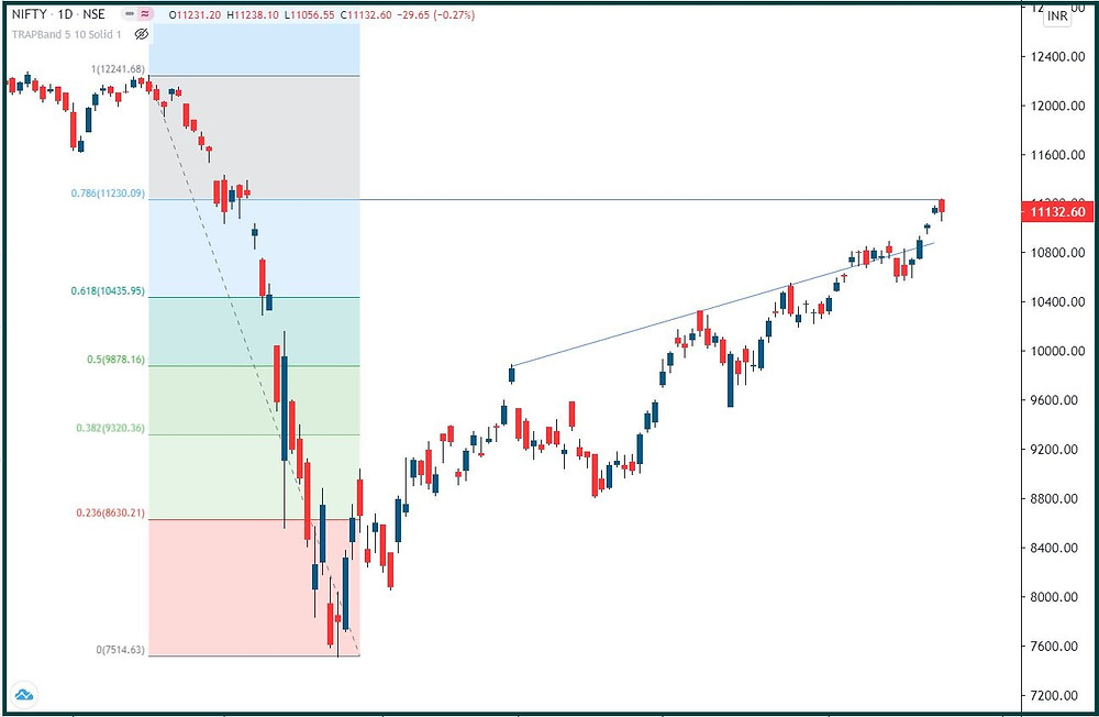 Nifty: Pulling back to 10850?