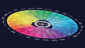 Social Media – Glücksrad oder Erfolgsfaktor?