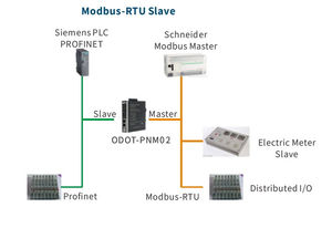 See how ODOT PROFINET protocol converter is applied as
