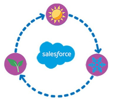 Cómo enfrentar las  actualizaciones de Salesforce