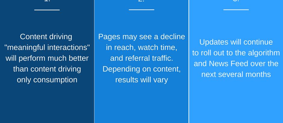 Top Ranking Factors in the Facebook Algorithm