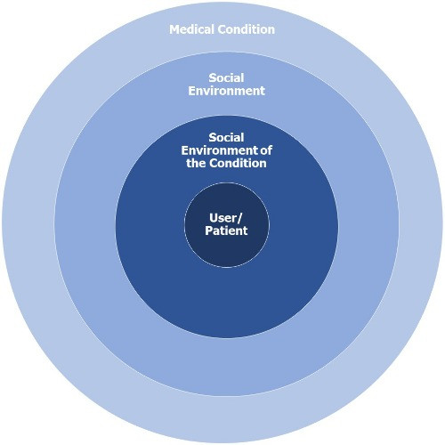 Homocentric cycles showing user/patient in the centre in the social environment of the condition, which is in the social environment cycle, which is in the medical condition cycle