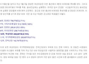 [신문고뉴스]4.15 총선 또 다른 관전 포인트...여성의당 '조용한' 약진