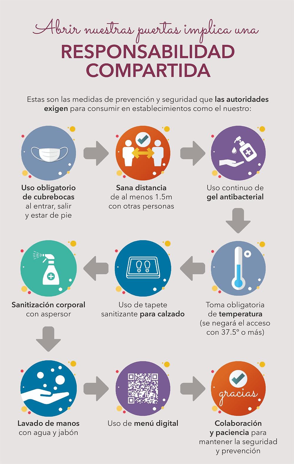 Protocolo de prevención de contagio por COVID-19 en Divina Cocoa